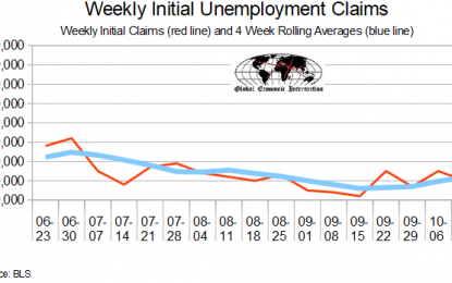 October 2018 Initial Unemployment Claims Rolling Average Marginally Worsens
