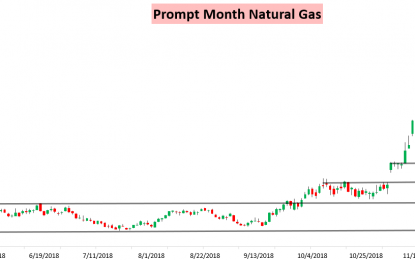 Warmer Weekend Forecasts Hit Natural Gas