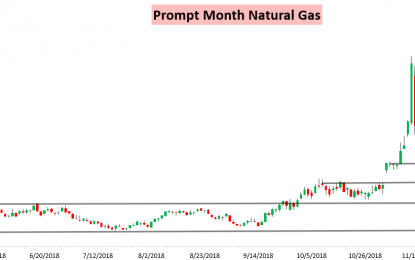 Another Couple Of Nat Gas Bounces Fail