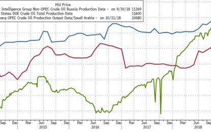 Crude Crashes As Saudi Abandons OPEC Production Curbs
