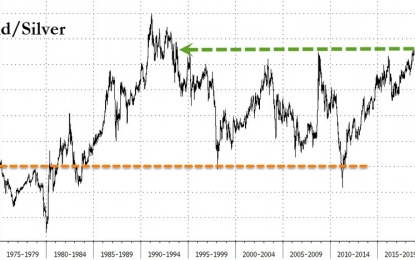 Silver Cheapest To Gold In 25 Years – Watch China