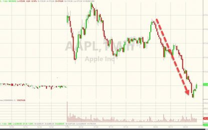 Stocks Dragged Lower As AAPL Tumbles After Supreme Court Headlines