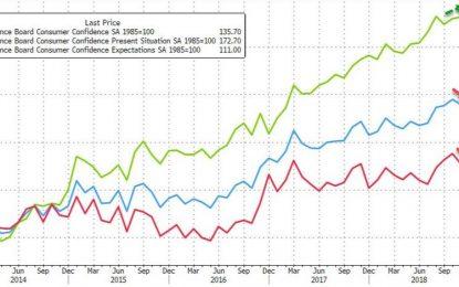 Consumer Confidence Dips As Hope Fades