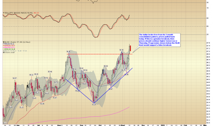 Commodities: Critical Support