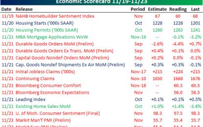 Summary Of Last Week's Economic Indicators