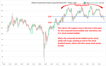 How The Bubbles In Stocks And Corporate Bonds Will Burst