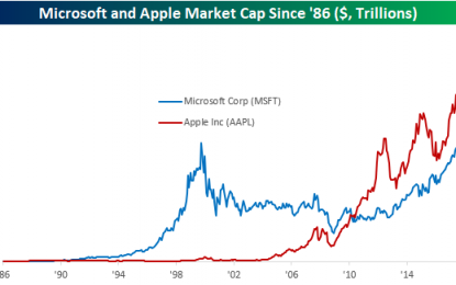 Microsoft Closes In On Apple As World's Largest Company