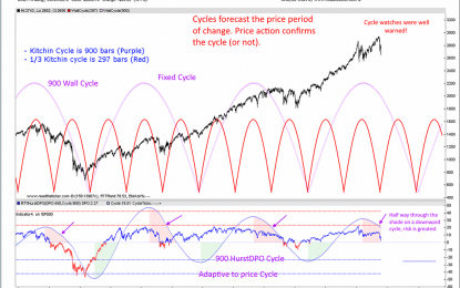The Power Of The Dow Jones Cycle