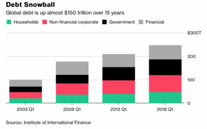 Global Debt Bubble: The 247 Trillion Overhang