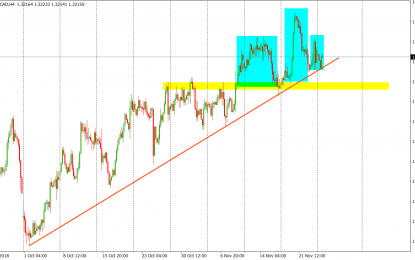 USD/CAD: Waiting For The Breakout
