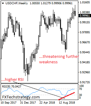 USDCHF Remains Weak And Vulnerable On Price Sell Off