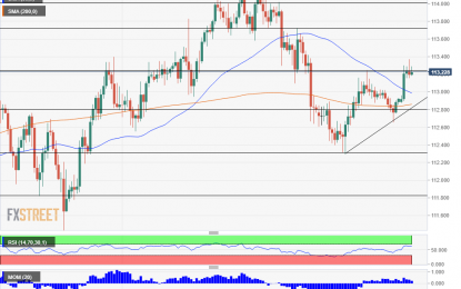 USD/JPY Makes A Remarkable Turnaround