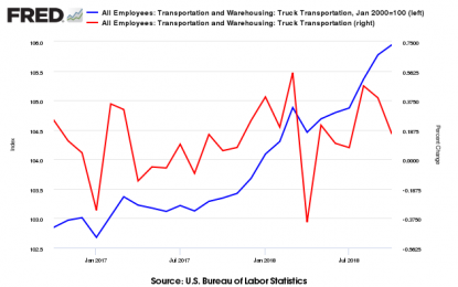 Trucking Improved In October 2018