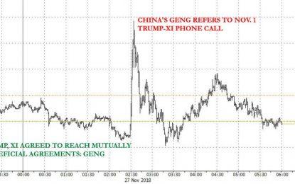 US-China Headline Confusion Sparks Overnight Market Turmoil