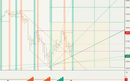 E                                                                          SPX, Gold, Oil And G6 Targets For The Week Of November 19th