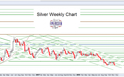 Stocks And Precious Metals Charts – Kicks Keep Getting Harder To Find