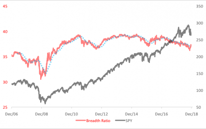 Is The Market Catching Its Breadth?