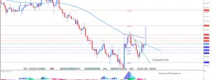 USD/JPY Making A Bullish N Pattern Through Chuvashov Fork